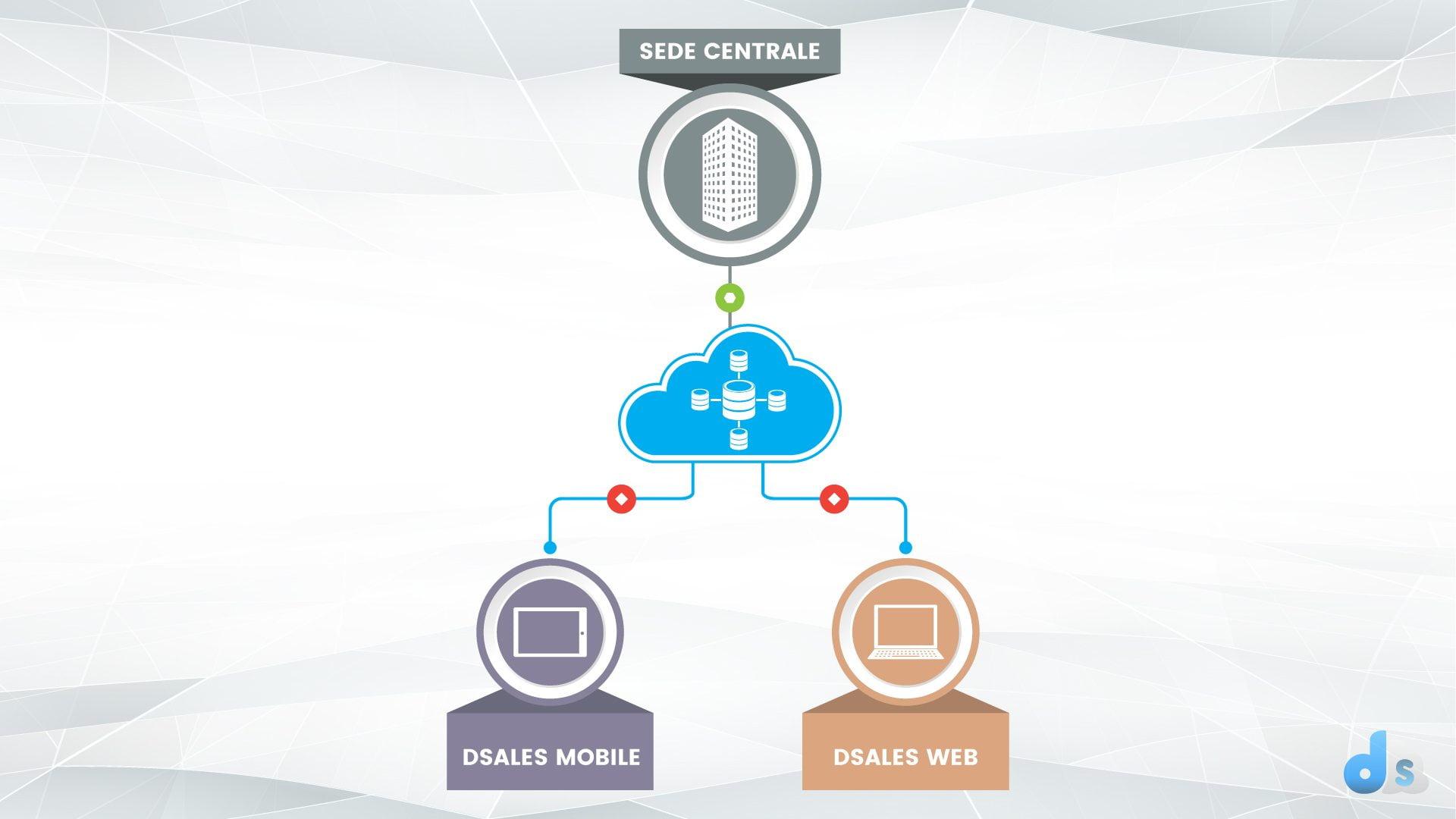 architettura_basata_su_comunicazione_internet_tipo_asincrono_dsasles.it